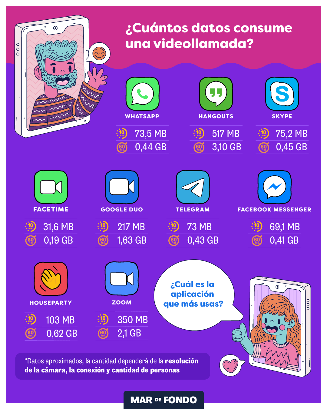 datos-video-llamadas